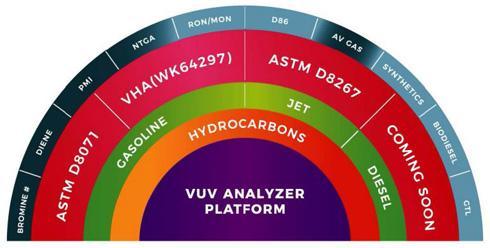 GC-VUV gemäß ASTM D8267